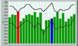 Energiestatus Messung mit iHealth